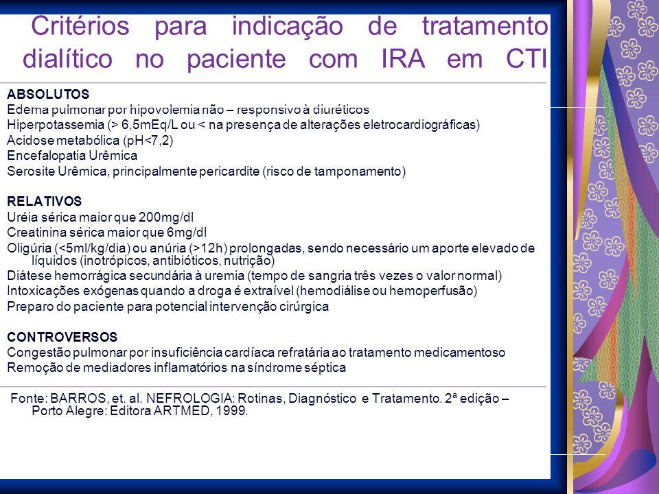 Critérios para indicação de tratamento dialítico no paciente com IRA em CTI ABSOLUTOS Edema pulmonar por hipovolemia não – responsivo à diuréticos Hip