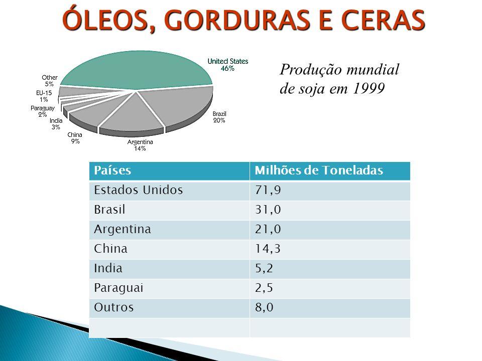 Produção mundial de soja em 1999 PaísesMilhões de Toneladas Estados Unidos71,9 Brasil31,0 Argentina21,0 China14,3 India5,2 Paraguai2,5 Outros8,0 ÓLEOS