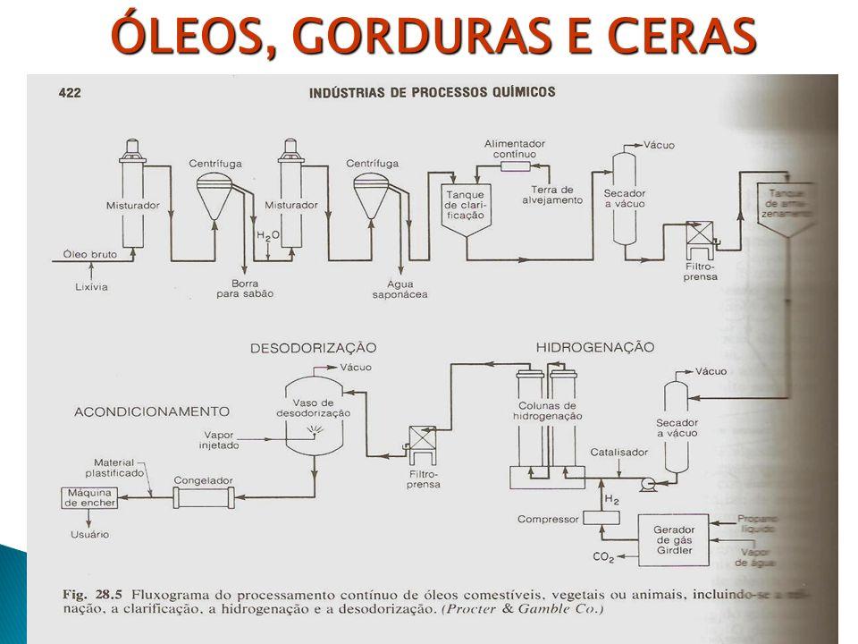 ÓLEOS, GORDURAS E CERAS