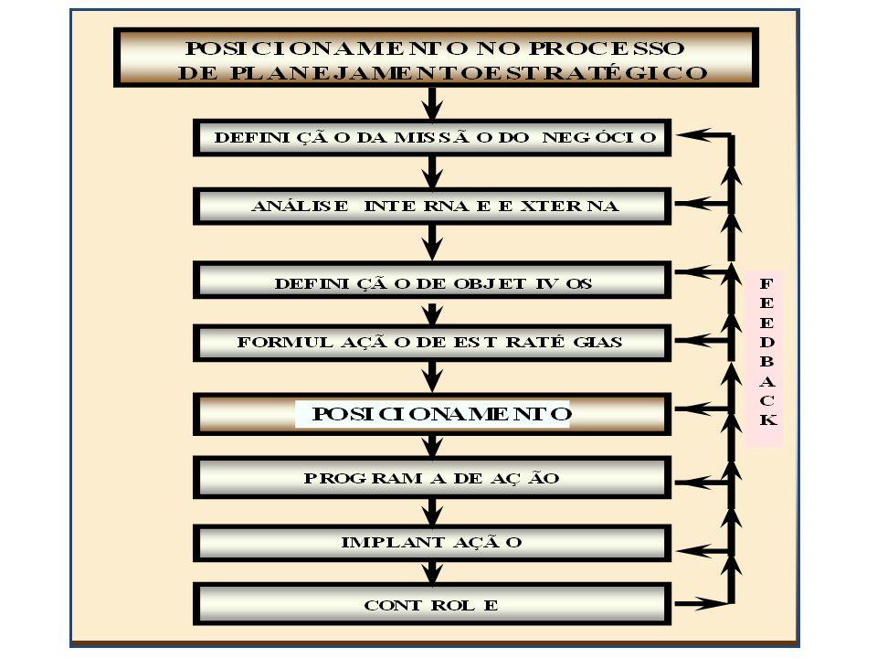 SISTEMA DE MARKETING ESTRATÉGICO ATRATIVIDADE OPORTUNIDADE COMPETITIVIDADE PARTIÇÃO PRIORIZAÇÃO POSICIONAMENTO Aspectos Políticos Aspectos EconômicosAspectos Tecnológicos Aspectos Financeiros Aspectos Socio-Culturais CONCORRÊNCIA PROSPECÇÃO
