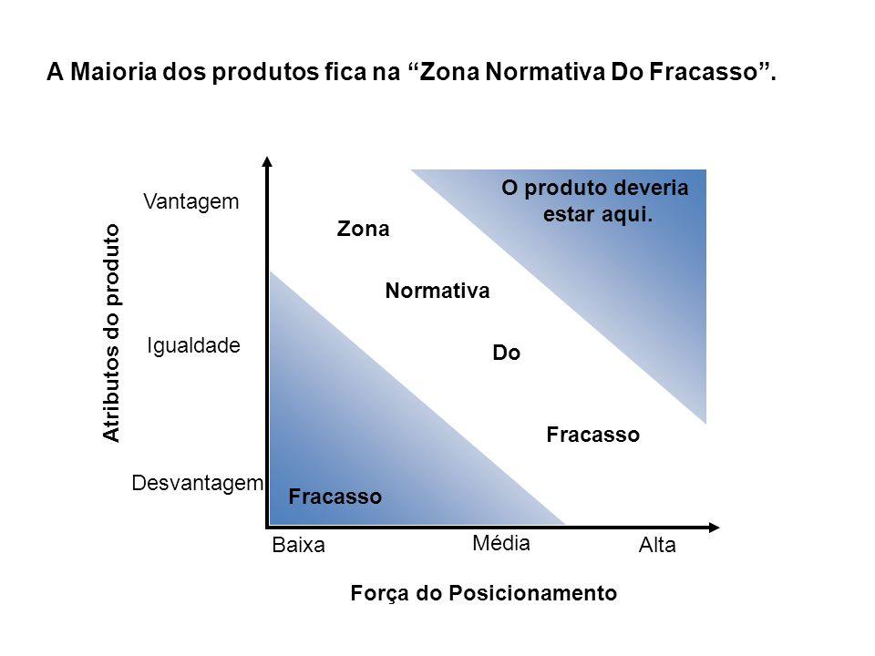 A Maioria dos produtos fica na Zona Normativa Do Fracasso. Força do Posicionamento Baixa Média Alta Desvantagem Igualdade Vantagem Atributos do produt