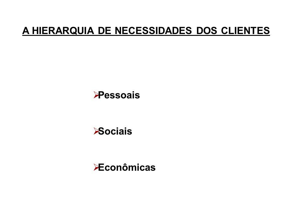 A HIERARQUIA DE NECESSIDADES DOS CLIENTES Pessoais Sociais Econômicas
