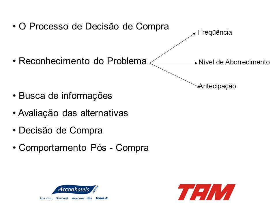 O Processo de Decisão de Compra Reconhecimento do Problema Busca de informações Avaliação das alternativas Decisão de Compra Comportamento Pós - Compr