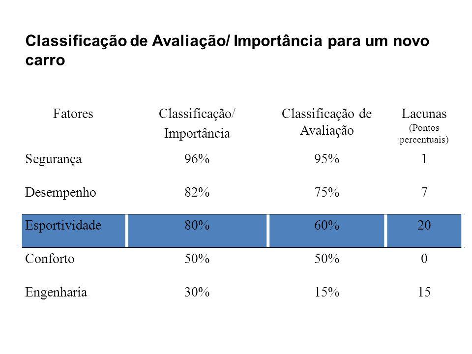 FatoresClassificação/ Importância Classificação de Avaliação Lacunas (Pontos percentuais) Segurança96%95%1 Desempenho82%75%7 Esportividade80%60%20 Con
