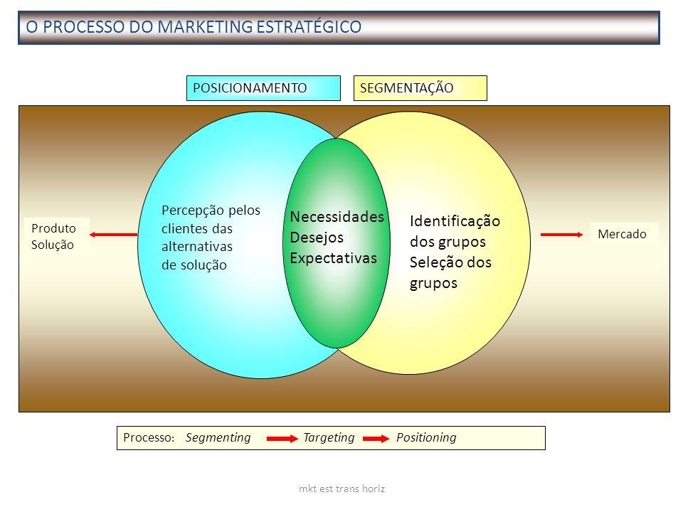 mkt est trans horiz POSICIONAMENTOSEGMENTAÇÃO Produto Solução Mercado Percepção pelos clientes das alternativas de solução Identificação dos grupos Se