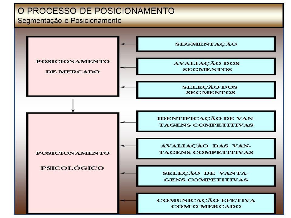 mkt est trans horiz O PROCESSO DE POSICIONAMENTO Segmentação e Posicionamento