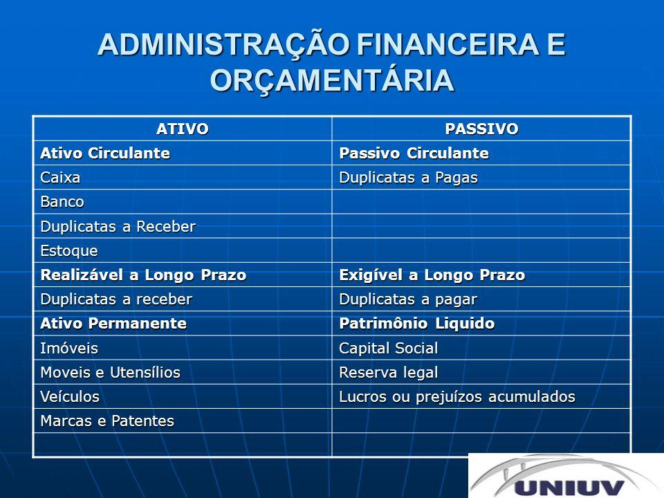ADMINISTRAÇÃO FINANCEIRA E ORÇAMENTÁRIA ATIVOPASSIVO Ativo Circulante Passivo Circulante Caixa Duplicatas a Pagas Banco Duplicatas a Receber Estoque R