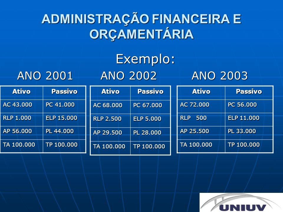 ADMINISTRAÇÃO FINANCEIRA E ORÇAMENTÁRIA Exemplo: ANO 2001 ANO 2002 ANO 2003 AtivoPassivo AC 68.000 PC 67.000 RLP 2.500 ELP 5.000 AP 29.500 PL 28.000 T
