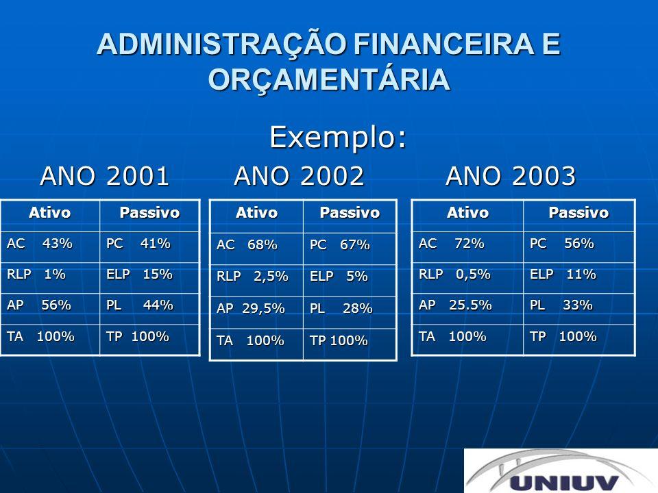 ADMINISTRAÇÃO FINANCEIRA E ORÇAMENTÁRIA Exemplo: ANO 2001 ANO 2002 ANO 2003 AtivoPassivo AC 68% PC 67% RLP 2,5% ELP 5% AP 29,5% PL 28% TA 100% TP 100%