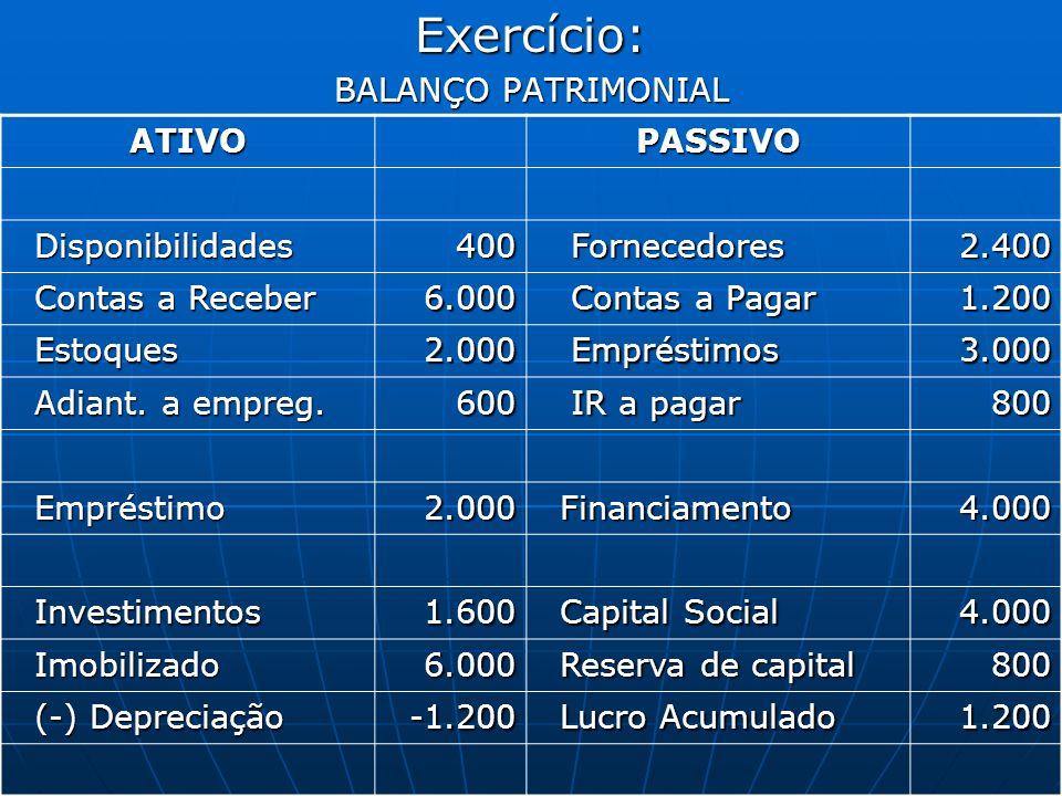 Exercício: BALANÇO PATRIMONIAL ATIVOPASSIVO Disponibilidades Disponibilidades400 Fornecedores Fornecedores2.400 Contas a Receber Contas a Receber6.000