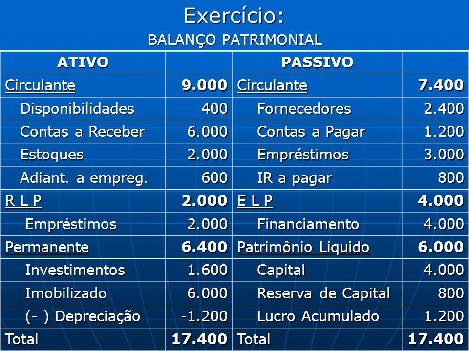 ADMINISTRAÇÃO FINANCEIRA E ORÇAMENTÁRIA CALCULAR: CCL = 1.600,00 ILC = 1,21 ILS = 0,94 ILT= 0,96 GI= 106%