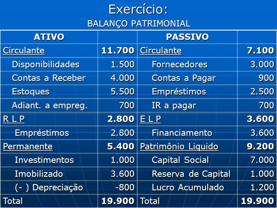 Exercício: BALANÇO PATRIMONIAL ATIVOPASSIVOCirculante11.700Circulante7.100 Disponibilidades Disponibilidades1.500 Fornecedores Fornecedores3.000 Conta