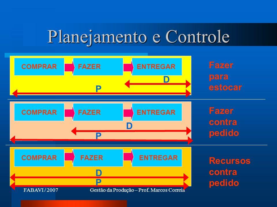 FABAVI / 2007Gestão da Produção – Prof. Marcos Correia Planejamento e Controle COMPRAR ENTREGARFAZERCOMPRAR ENTREGARFAZERCOMPRAR FAZERENTREGAR D P P D