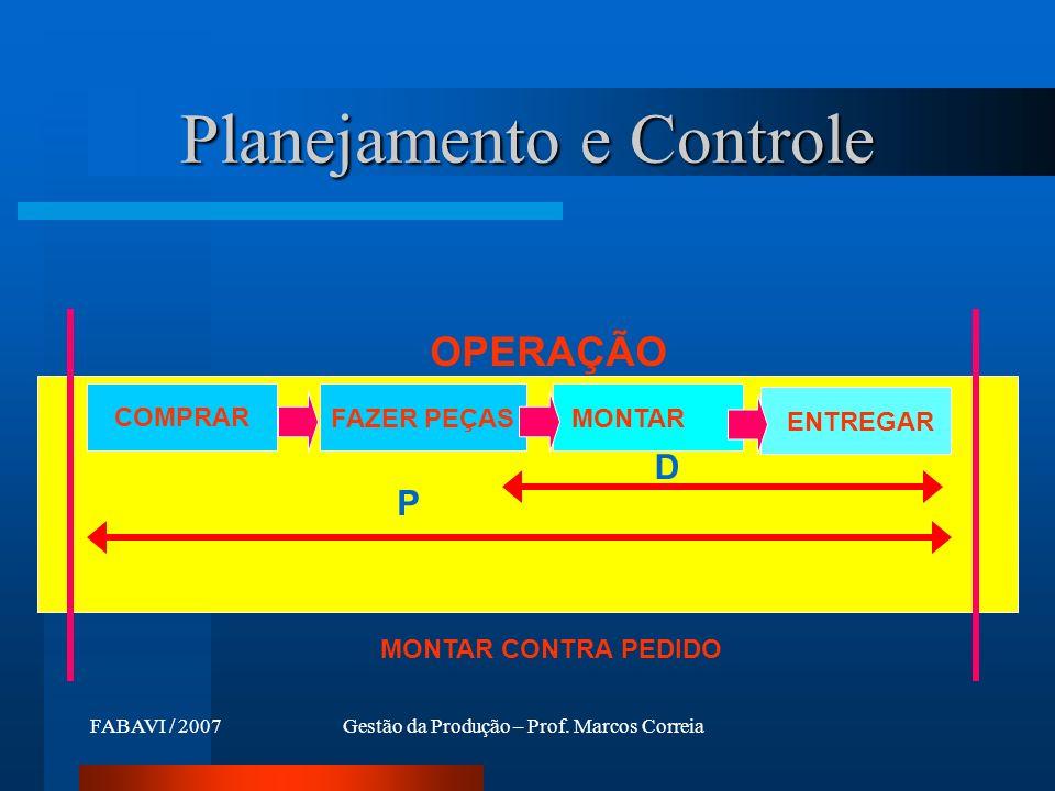 FABAVI / 2007Gestão da Produção – Prof. Marcos Correia Planejamento e Controle COMPRAR FAZER PEÇASMONTAR D P ENTREGAR OPERAÇÃO MONTAR CONTRA PEDIDO