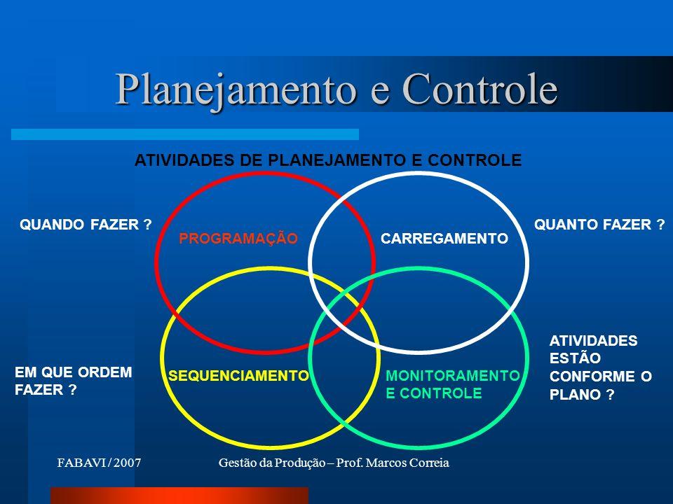 FABAVI / 2007Gestão da Produção – Prof. Marcos Correia Planejamento e Controle PROGRAMAÇÃOCARREGAMENTO MONITORAMENTO E CONTROLE SEQUENCIAMENTO QUANDO
