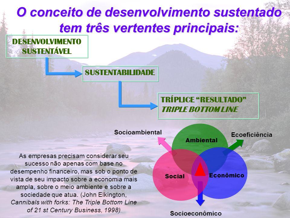 4 O conceito de desenvolvimento sustentado tem três vertentes principais: SUSTENTABILIDADE DESENVOLVIMENTO SUSTENTÁVEL Econômico Social Ambiental Soci