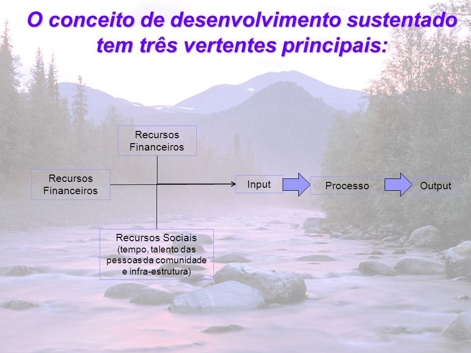 5 O conceito de desenvolvimento sustentado tem três vertentes principais: Input ProcessoOutput Recursos Financeiros Recursos Sociais (tempo, talento d