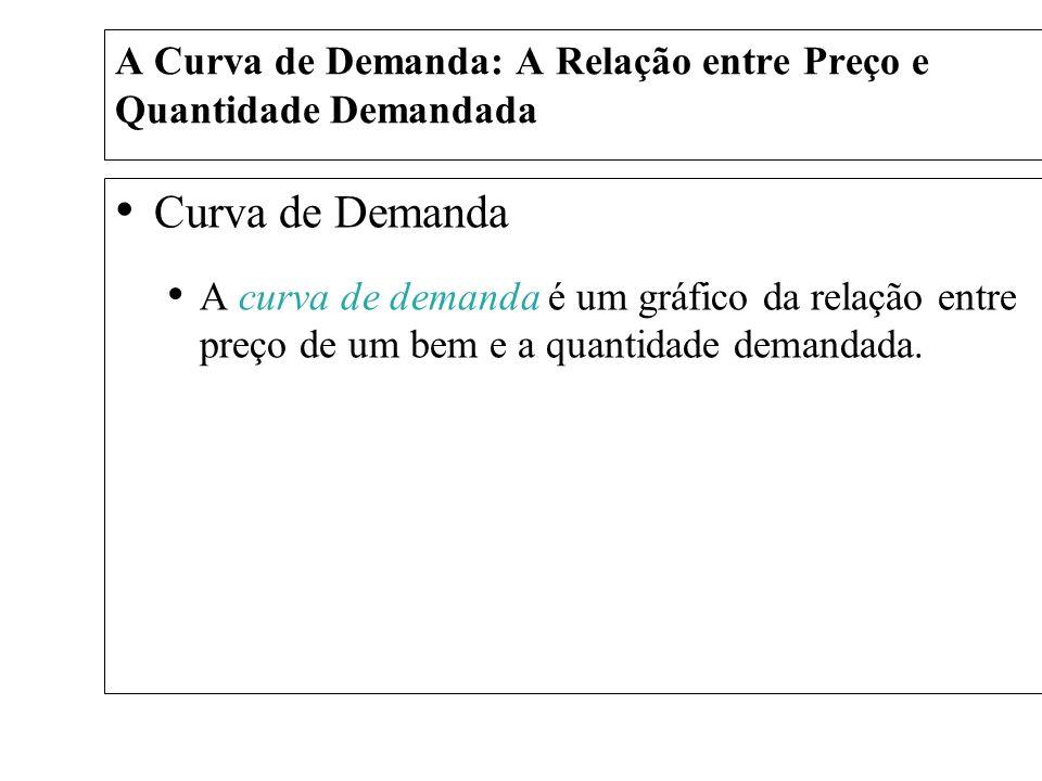 A Curva de Demanda: A Relação entre Preço e Quantidade Demandada Curva de Demanda A curva de demanda é um gráfico da relação entre preço de um bem e a