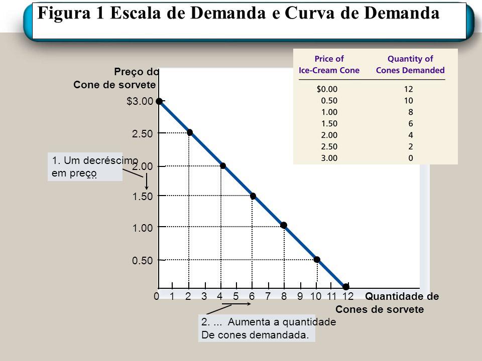 Figura 1 Escala de Demanda e Curva de Demanda Preço do Cone de sorvete 0 2.50 2.00 1.50 1.00 0.50 1234567891011 Quantidade de Cones de sorvete $3.00 1