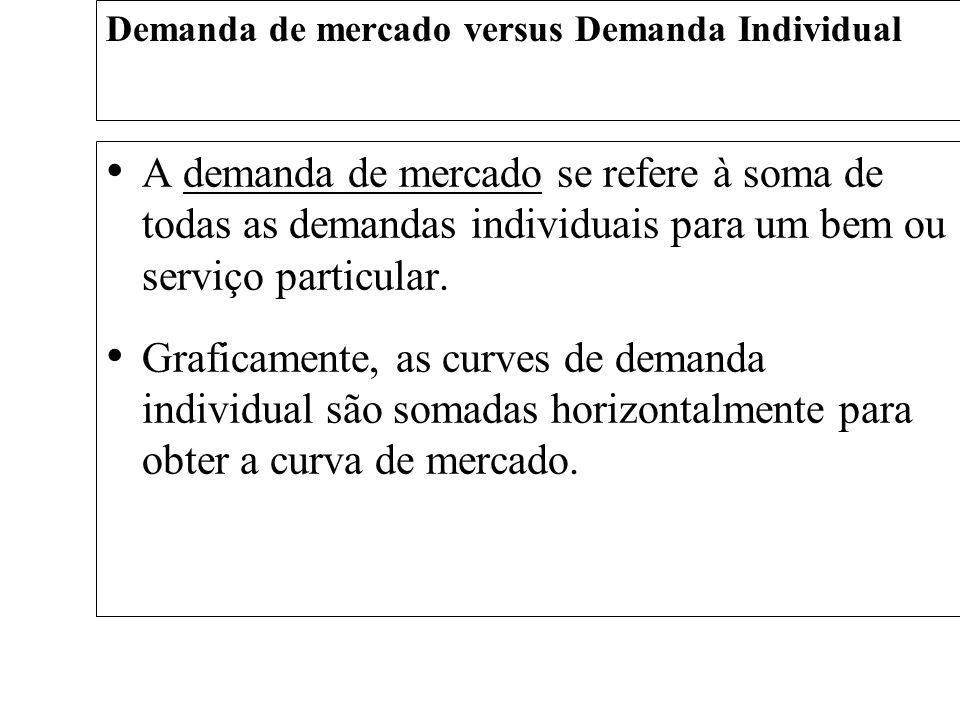 Demanda de mercado versus Demanda Individual A demanda de mercado se refere à soma de todas as demandas individuais para um bem ou serviço particular.