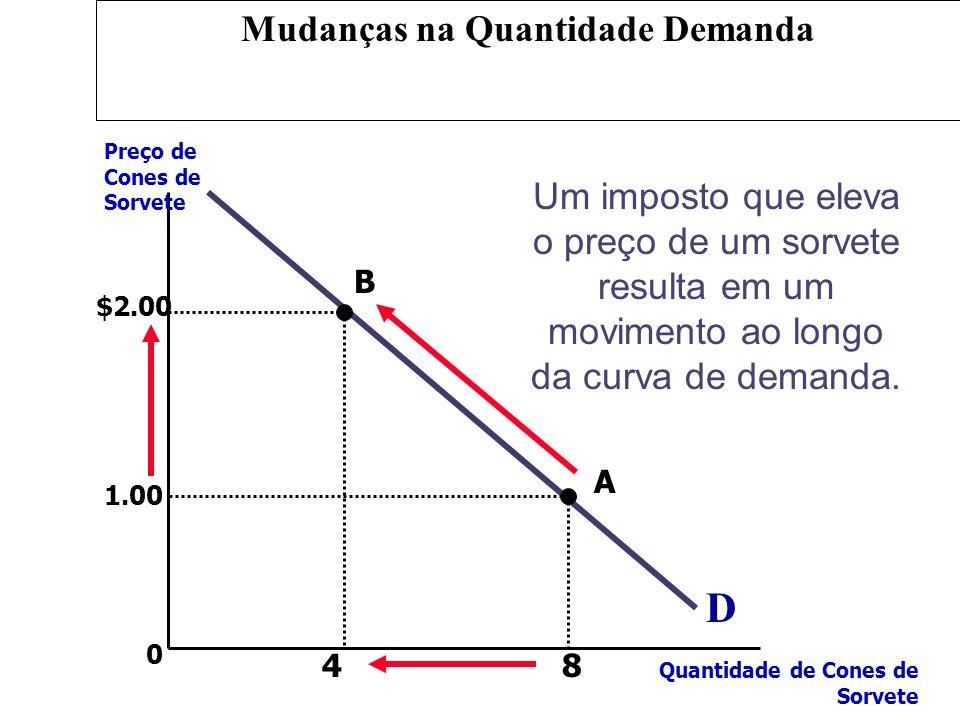 0 D Preço de Cones de Sorvete Quantidade de Cones de Sorvete Um imposto que eleva o preço de um sorvete resulta em um movimento ao longo da curva de d