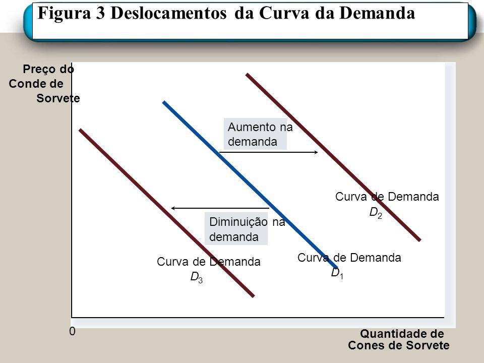 Figura 3 Deslocamentos da Curva da Demanda Preço do Conde de Sorvete Quantidade de Cones de Sorvete Aumento na demanda Diminuição na demanda Curva de