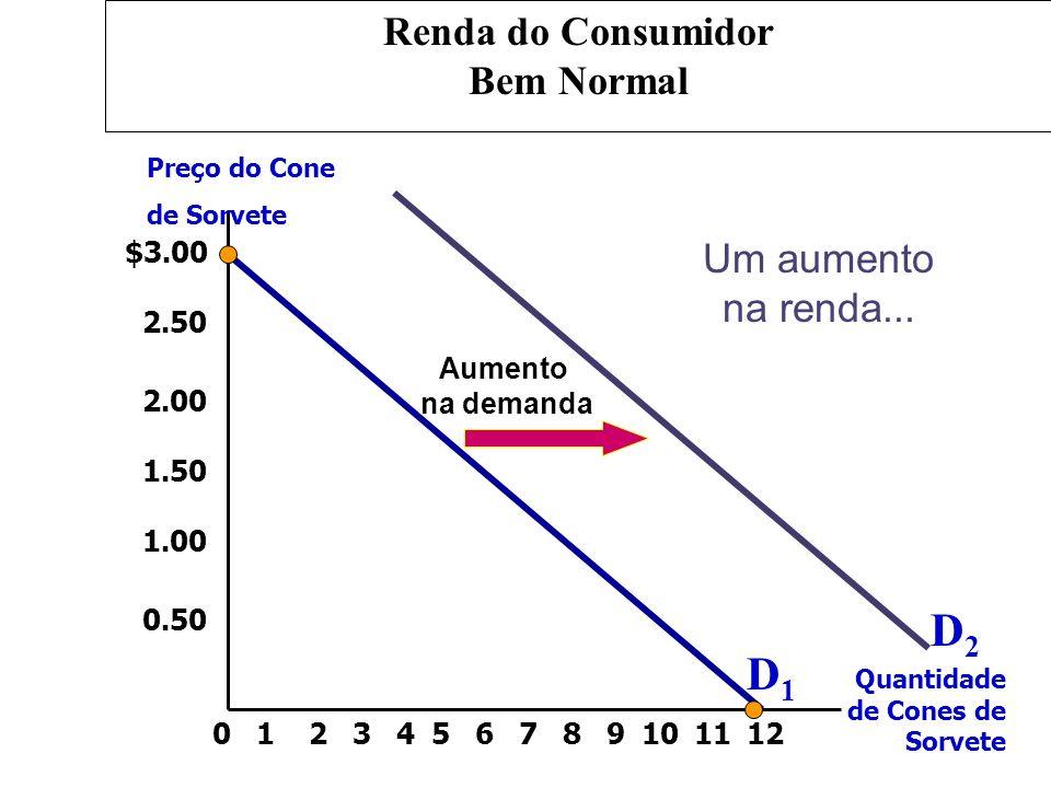 $3.00 2.50 2.00 1.50 1.00 0.50 213456789101211 Preço do Cone de Sorvete Quantidade de Cones de Sorvete 0 Aumento na demanda Um aumento na renda... D1D