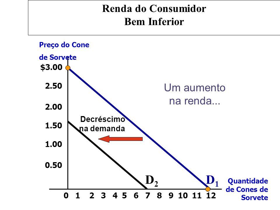 $3.00 2.50 2.00 1.50 1.00 0.50 2134567891012110 Decréscimo na demanda Um aumento na renda... D1D1 D2D2 Renda do Consumidor Bem Inferior Preço do Cone