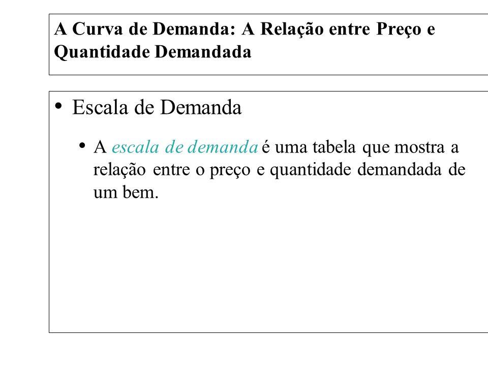A Curva de Demanda: A Relação entre Preço e Quantidade Demandada Escala de Demanda A escala de demanda é uma tabela que mostra a relação entre o preço