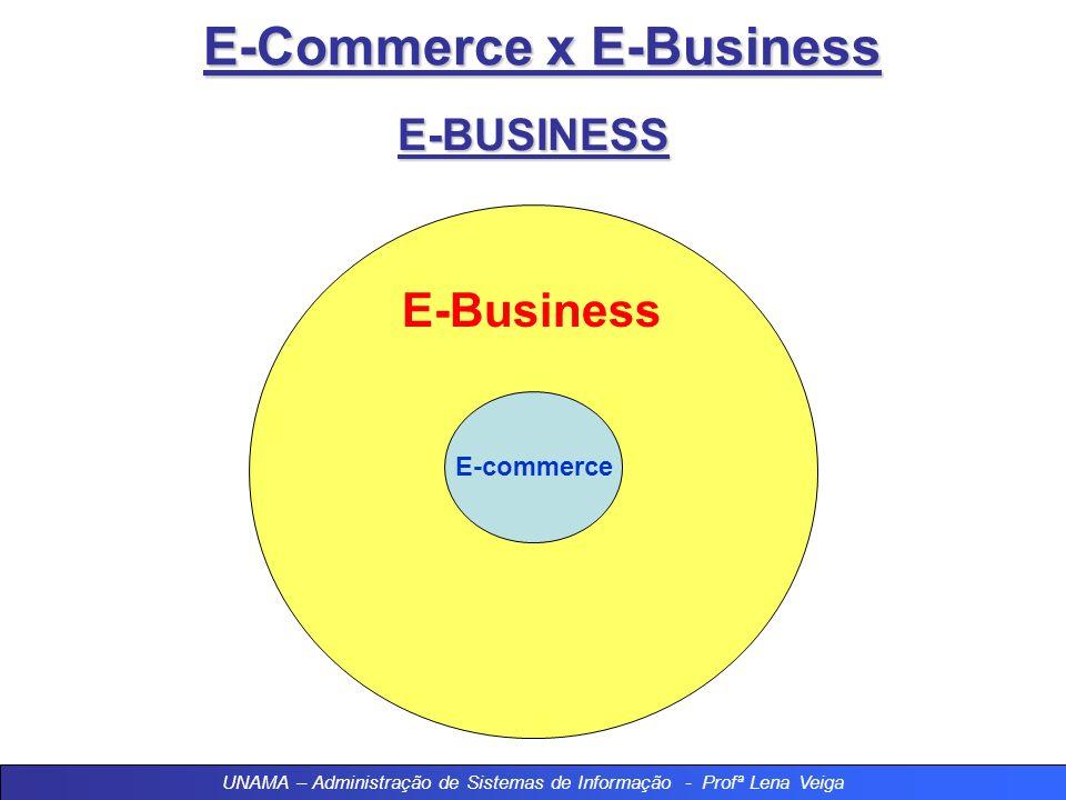 E-Commerce x E-Business E-BUSINESS - Origem do Inglês, das palavras: eletronic (eletrônico) e business (negócios) E + Business = E-business - O E-busi