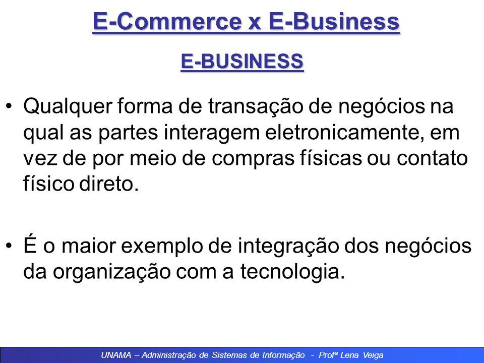 E-Commerce x E-Business E-BUSINESS E-Business E-commerce UNAMA – Administração de Sistemas de Informação - Profª Lena Veiga