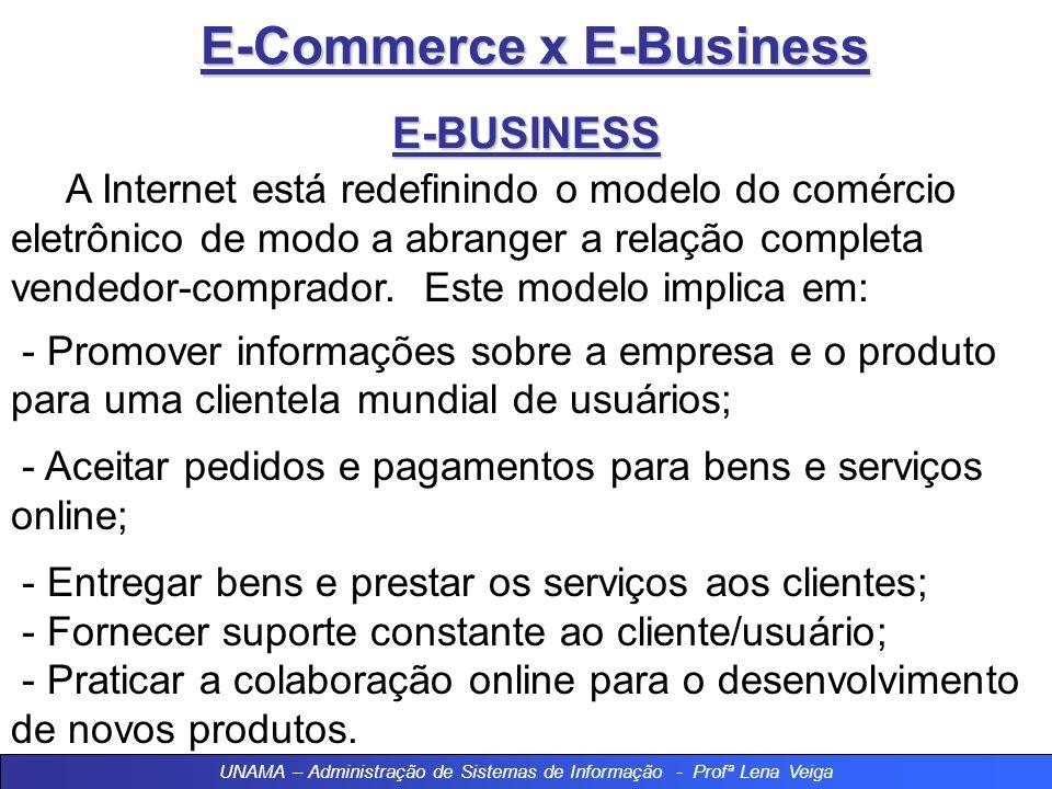 E-Commerce x E-Business E-BUSINESS Qualquer forma de transação de negócios na qual as partes interagem eletronicamente, em vez de por meio de compras