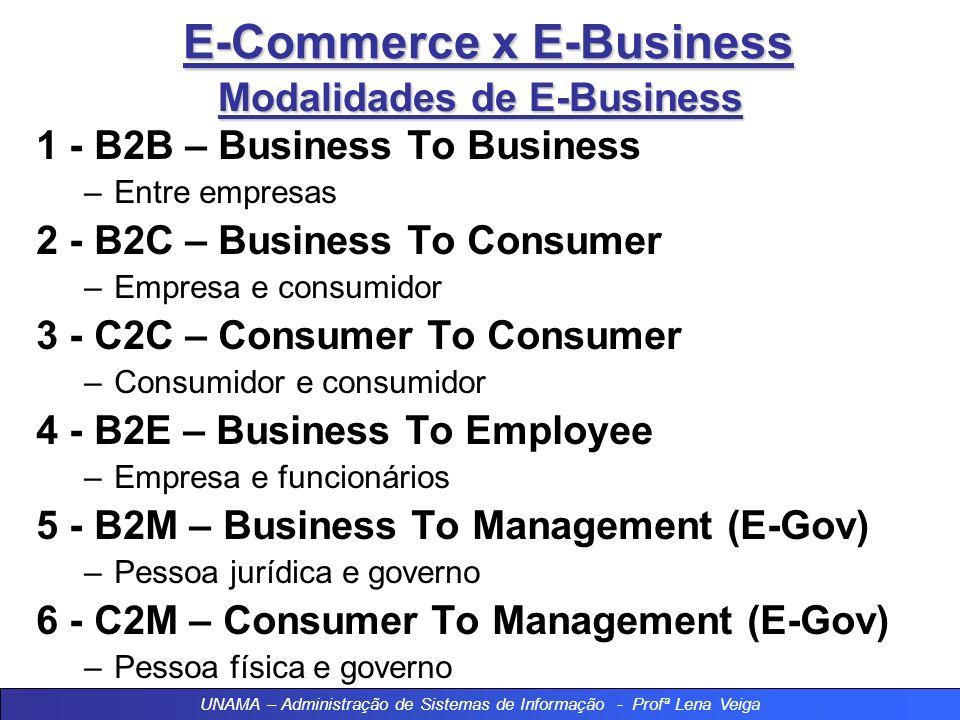 E-Commerce x E-Business E-BUSINESS A Internet está redefinindo o modelo do comércio eletrônico de modo a abranger a relação completa vendedor-comprado