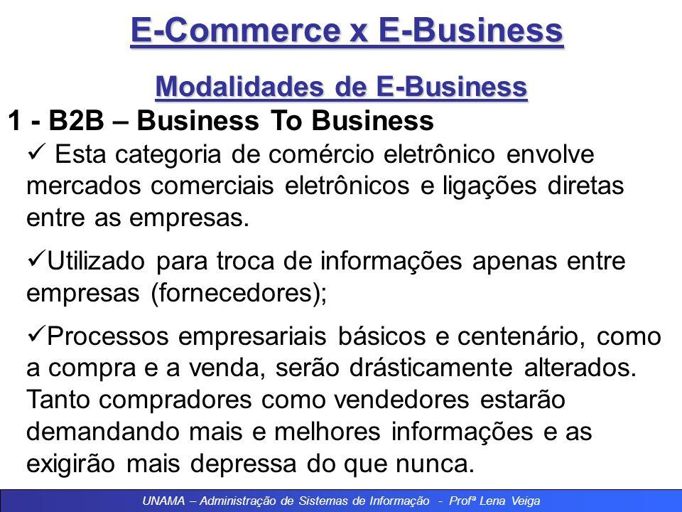 E-Commerce x E-Business Modalidades de E-Business 1 - B2B – Business To Business –Entre empresas 2 - B2C – Business To Consumer –Empresa e consumidor