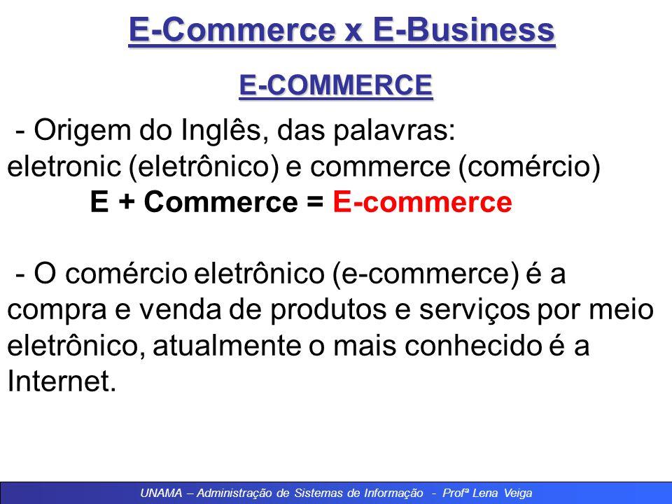 UNAMA – Administração de Sistemas de Informação - Profª Lena Veiga E-Commerce x E-Business CONCEITOS - Comércio Negócios; - Aumento do uso da internet