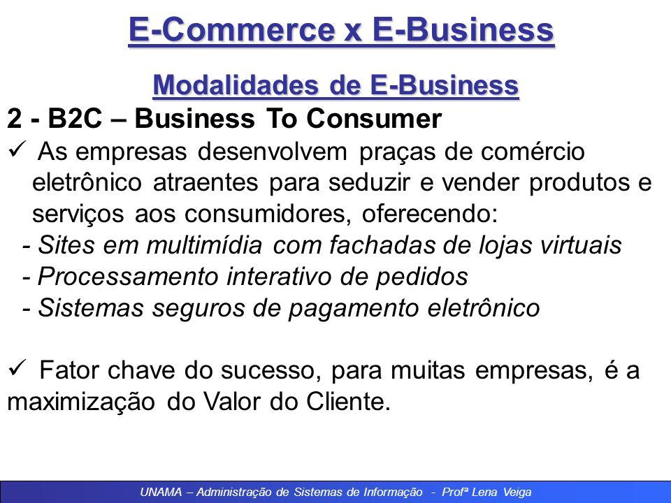 E-Commerce x E-Business E-BUSINESS (B2B) UNAMA – Administração de Sistemas de Informação - Profª Lena Veiga