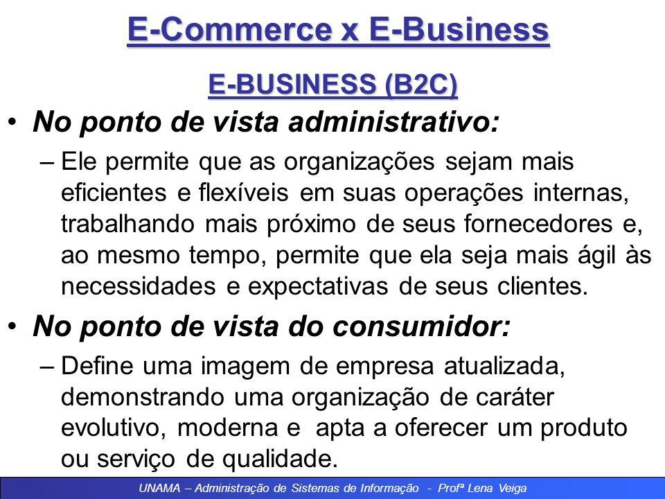 E-Commerce x E-Business Modalidades de E-Business 2 - B2C – Business To Consumer As empresas desenvolvem praças de comércio eletrônico atraentes para