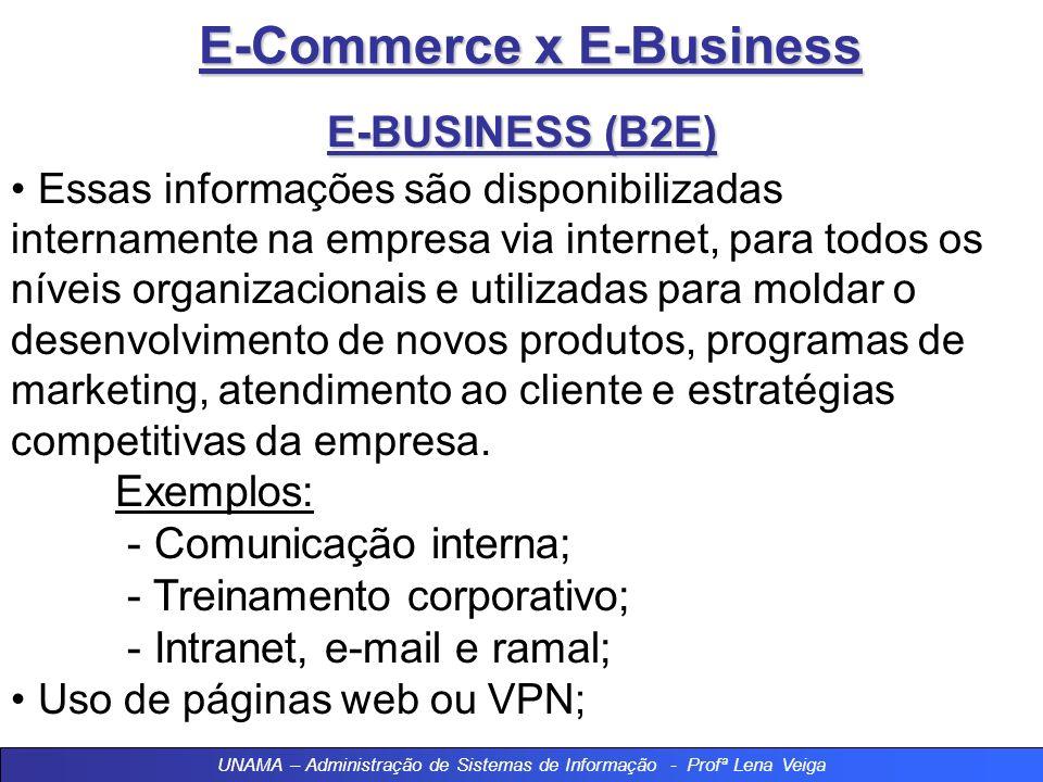 E-Commerce x E-Business Modalidades de E-Business 4 – B2E – Business To Employee Modalidade de e-business para desenvolver interações entre a empresa