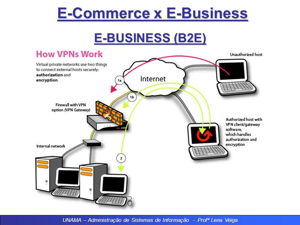 E-Commerce x E-Business E-BUSINESS (B2E) Essas informações são disponibilizadas internamente na empresa via internet, para todos os níveis organizacio