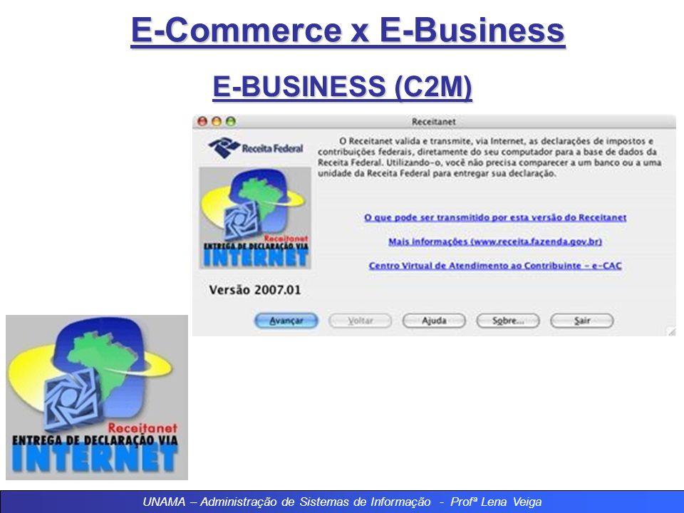 E-Commerce x E-Business Modalidades de E-Business 6 – C2M –Consumer To Management (E-Gov) Modalidade de e-business que acontece entre o governo e seus
