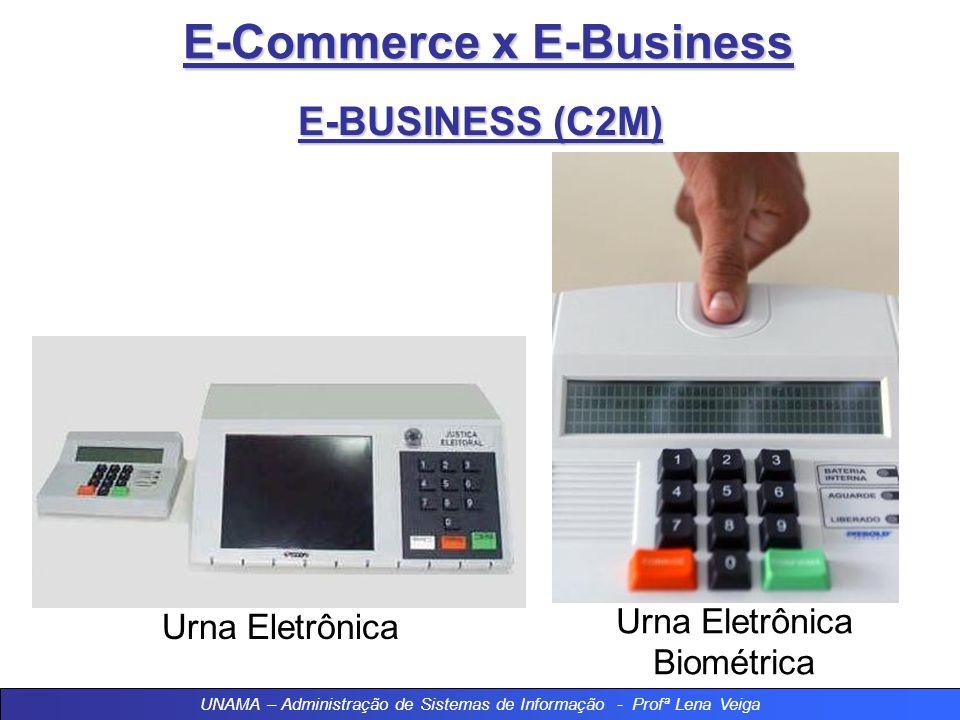 E-Commerce x E-Business E-BUSINESS (C2M) Objetivos Massificar a utilização dos serviços on-line; Diminuir fraudes e/ou sonegação e despesas; Minimizar