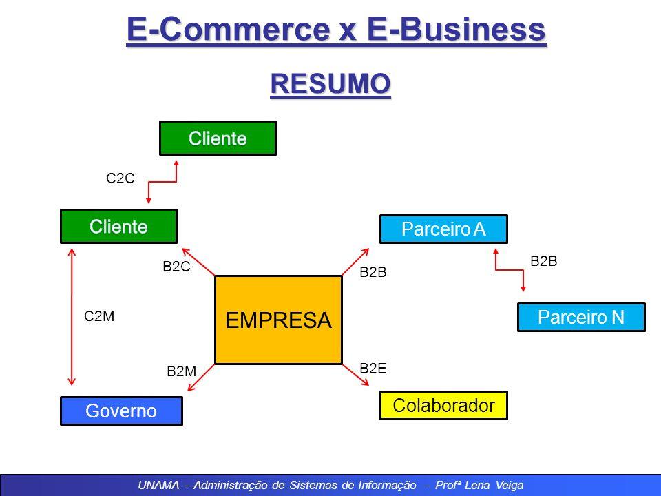 E-Commerce x E-Business Vantagens do E-Business - Integração: Sistemas conectados facilitam a troca de informações; - Agilidade: Informações em tempo