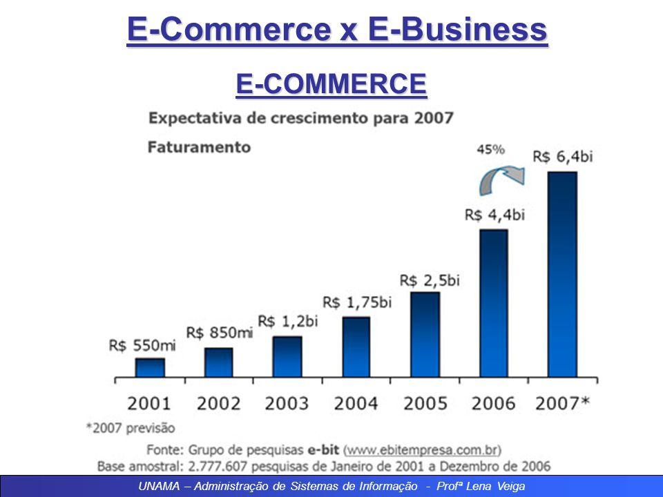 E-Commerce x E-Business E-COMMERCE Atendimento ao cliente: Satisfazer os clientes e atende-los bem para que voltem regularmente; Preenchimento e exped