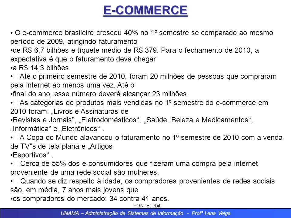 E-Commerce x E-Business E-COMMERCE UNAMA – Administração de Sistemas de Informação - Profª Lena Veiga