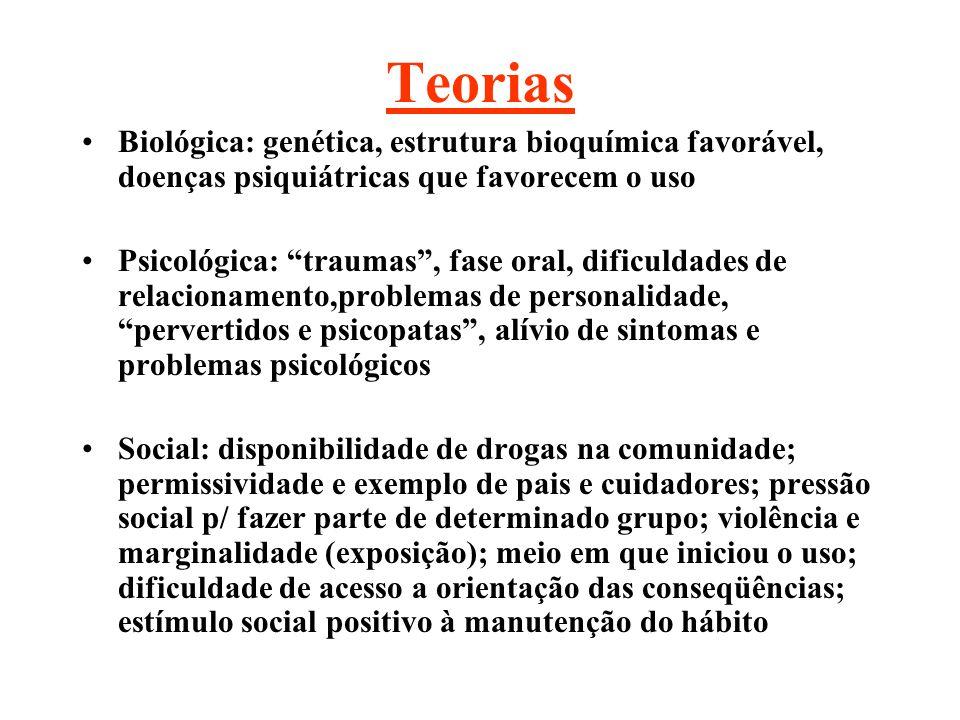 Teorias Biológica: genética, estrutura bioquímica favorável, doenças psiquiátricas que favorecem o uso Psicológica: traumas, fase oral, dificuldades d