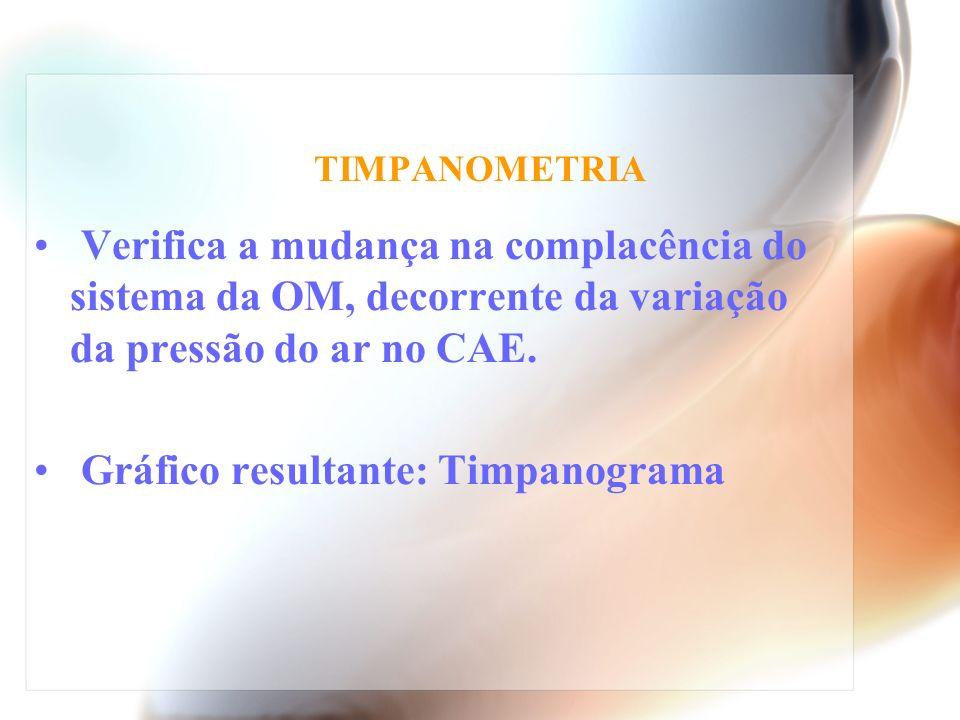 TIMPANOMETRIA Verifica a mudança na complacência do sistema da OM, decorrente da variação da pressão do ar no CAE. Gráfico resultante: Timpanograma