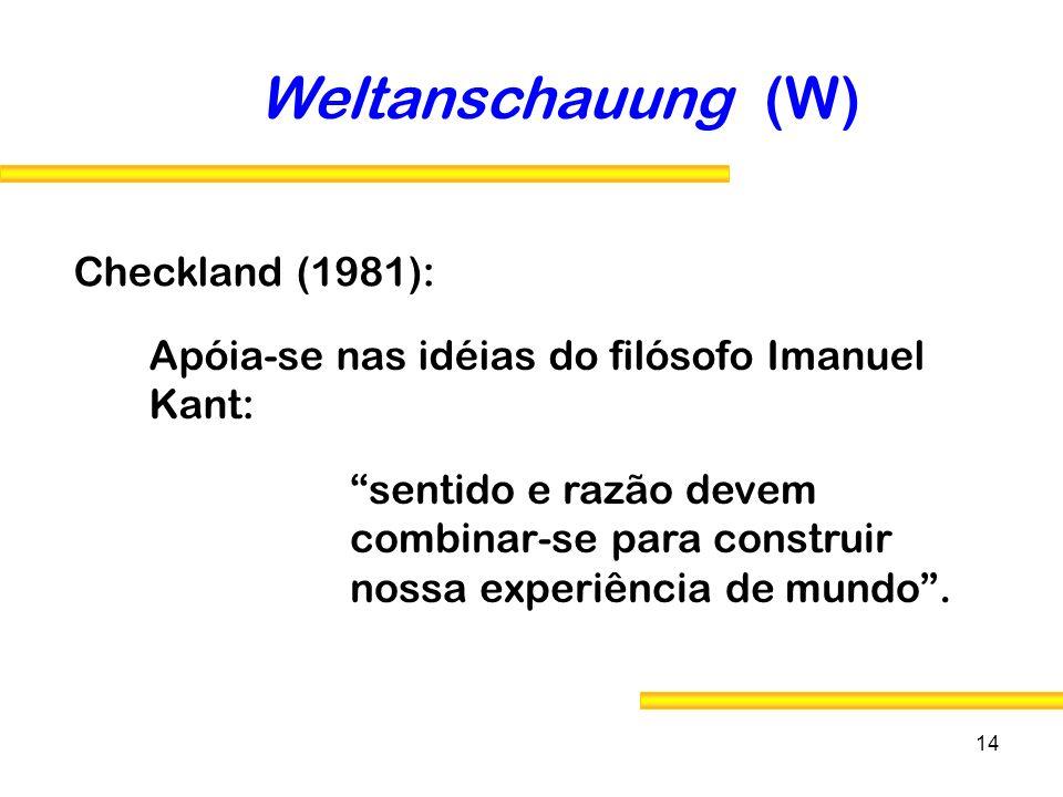 14 Checkland (1981): Weltanschauung (W) Apóia-se nas idéias do filósofo Imanuel Kant: sentido e razão devem combinar-se para construir nossa experiênc