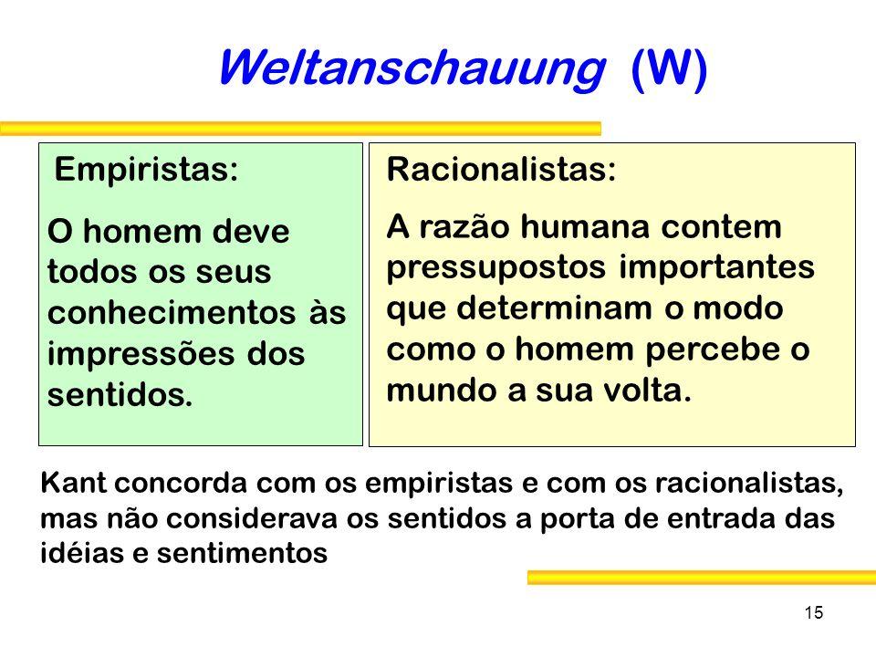 15 Weltanschauung (W) Kant concorda com os empiristas e com os racionalistas, mas não considerava os sentidos a porta de entrada das idéias e sentimen