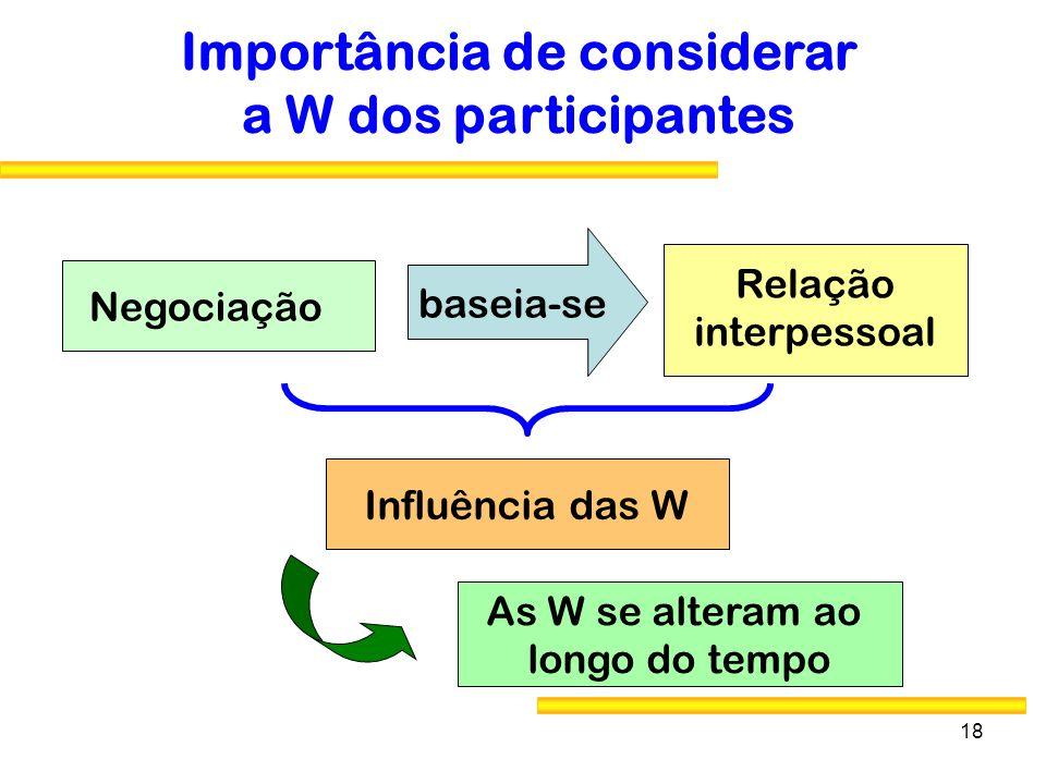 18 Importância de considerar a W dos participantes Negociação Relação interpessoal baseia-se Influência das W As W se alteram ao longo do tempo