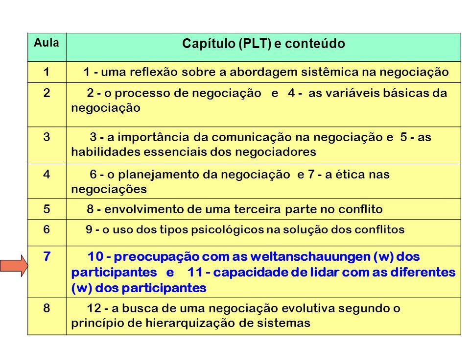 2 Aula Capítulo (PLT) e conteúdo 1 1 - uma reflexão sobre a abordagem sistêmica na negociação 2 2 - o processo de negociação e 4 - as variáveis básica